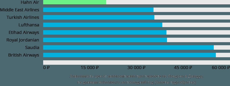 Динамика цен в зависимости от авиакомпании, совершающей перелет из Лондона в Джидду