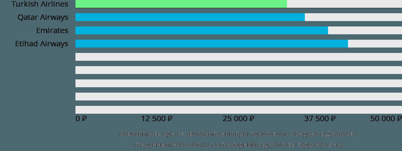 Динамика цен в зависимости от авиакомпании, совершающей перелет из Лондона в Джакарту