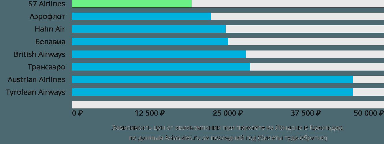 Динамика цен в зависимости от авиакомпании, совершающей перелет из Лондона в Краснодар