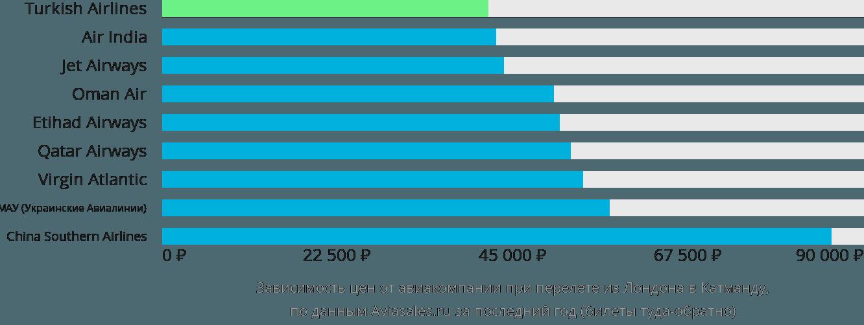 Динамика цен в зависимости от авиакомпании, совершающей перелет из Лондона в Катманду