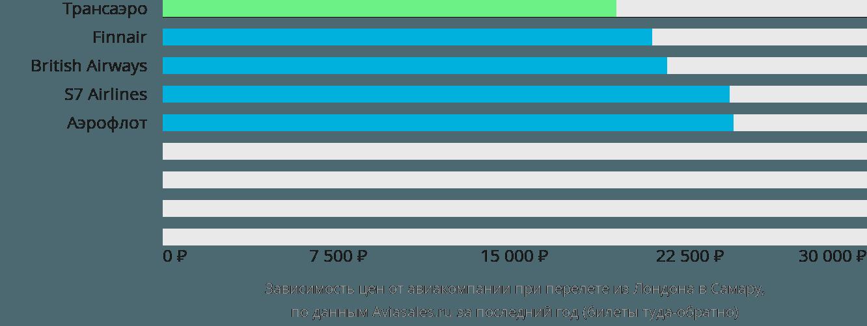 Динамика цен в зависимости от авиакомпании, совершающей перелет из Лондона в Самару