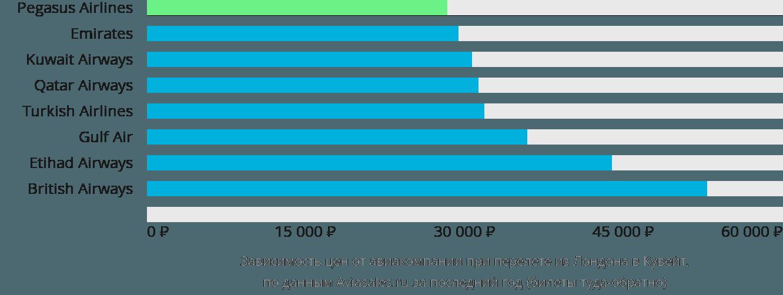 Динамика цен в зависимости от авиакомпании, совершающей перелет из Лондона в Кувейт