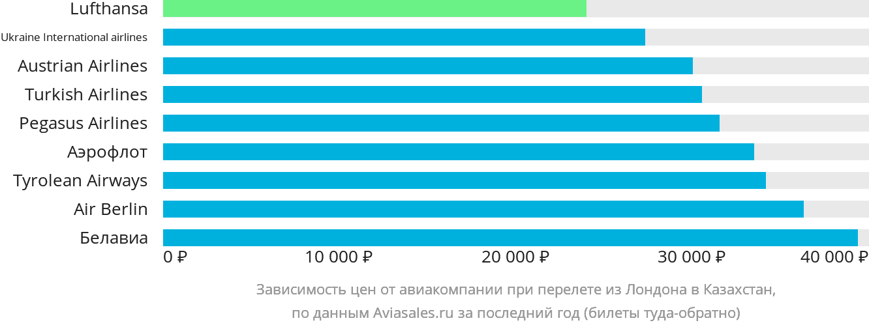 Динамика цен в зависимости от авиакомпании, совершающей перелёт из Лондона в Казахстан