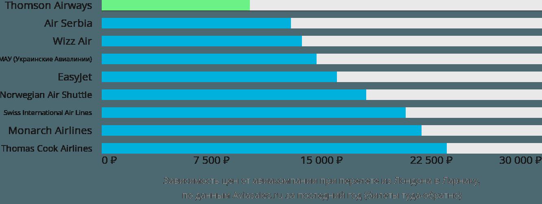Динамика цен в зависимости от авиакомпании, совершающей перелет из Лондона в Ларнаку