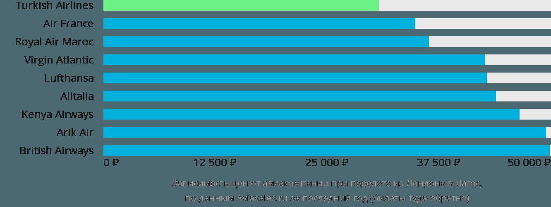 Динамика цен в зависимости от авиакомпании, совершающей перелет из Лондона в Лагос