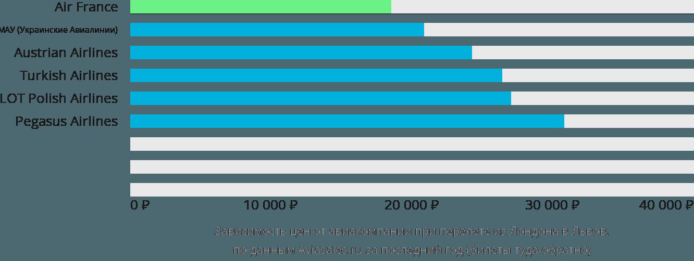Динамика цен в зависимости от авиакомпании, совершающей перелет из Лондона в Львов