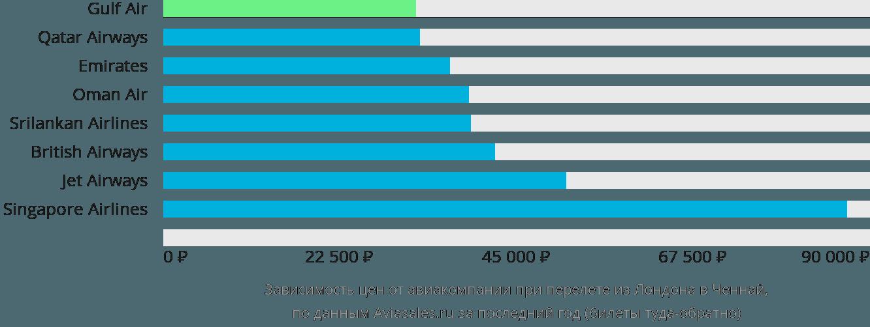 Динамика цен в зависимости от авиакомпании, совершающей перелет из Лондона в Ченнай