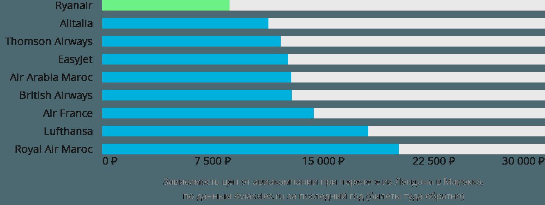 Динамика цен в зависимости от авиакомпании, совершающей перелет из Лондона в Марокко