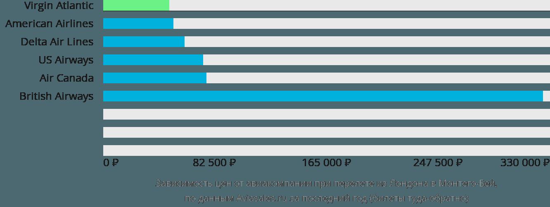 Динамика цен в зависимости от авиакомпании, совершающей перелет из Лондона в Монтего-Бей