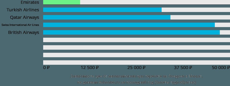 Динамика цен в зависимости от авиакомпании, совершающей перелет из Лондона в Маскат