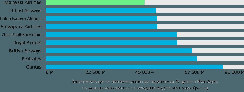 Динамика цен в зависимости от авиакомпании, совершающей перелет из Лондона в Мельбурн