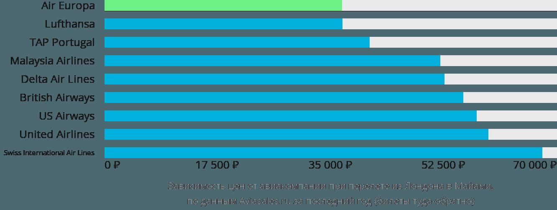 Динамика цен в зависимости от авиакомпании, совершающей перелет из Лондона в Майами