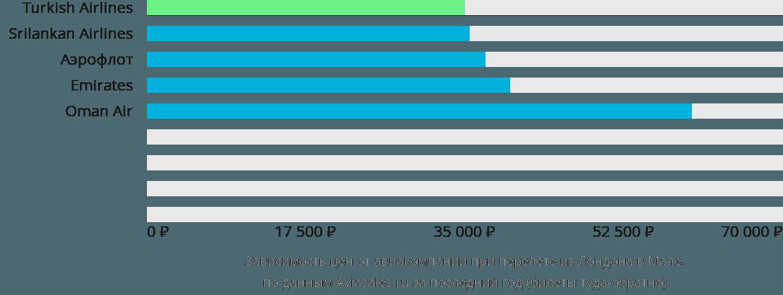 Динамика цен в зависимости от авиакомпании, совершающей перелет из Лондона в Мале
