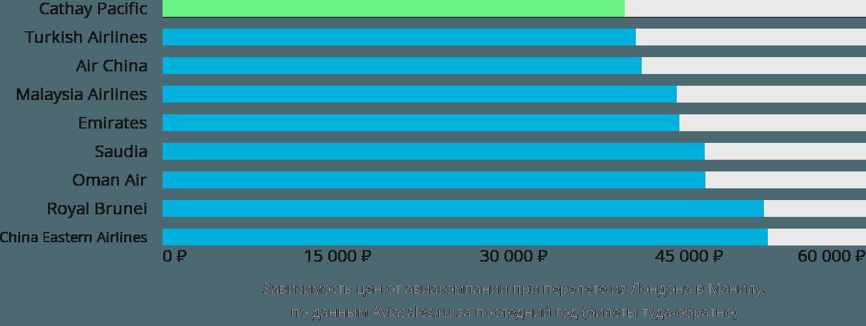 Динамика цен в зависимости от авиакомпании, совершающей перелет из Лондона в Манилу