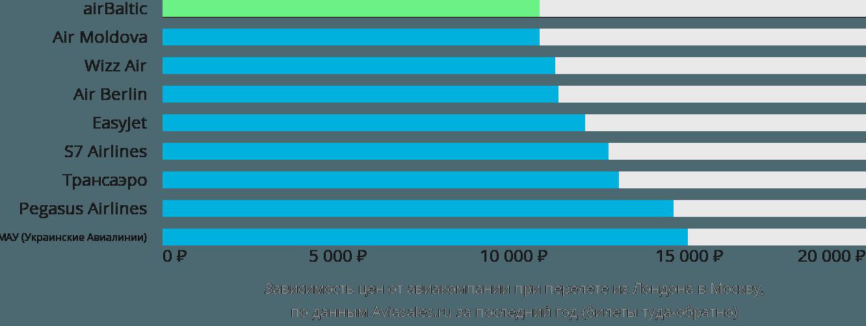 Динамика цен в зависимости от авиакомпании, совершающей перелет из Лондона в Москву
