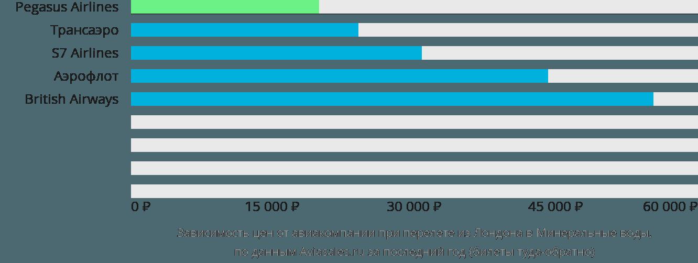 Динамика цен в зависимости от авиакомпании, совершающей перелет из Лондона в Минеральные воды