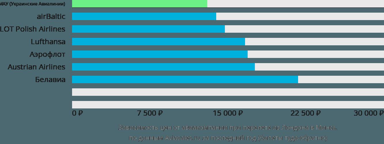 Динамика цен в зависимости от авиакомпании, совершающей перелет из Лондона в Минск
