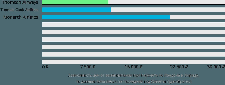 Динамика цен в зависимости от авиакомпании, совершающей перелет из Лондона в Энфиду