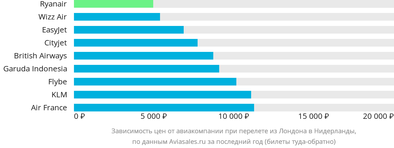 Динамика цен в зависимости от авиакомпании, совершающей перелет из Лондона в Нидерланды
