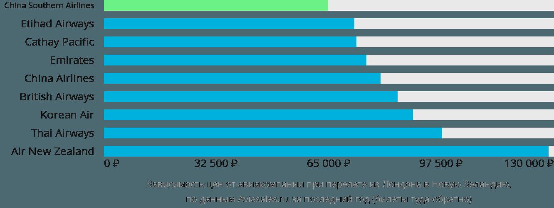 Динамика цен в зависимости от авиакомпании, совершающей перелет из Лондона в Новую Зеландию