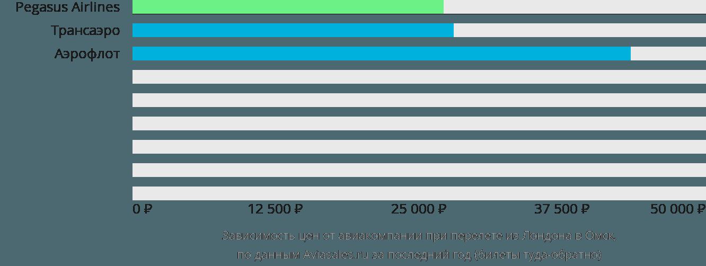 Динамика цен в зависимости от авиакомпании, совершающей перелет из Лондона в Омск