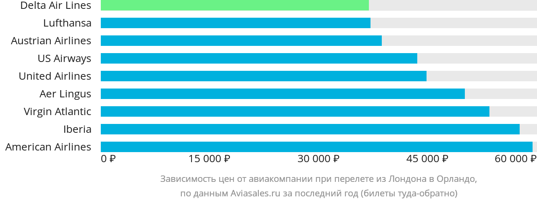 Динамика цен в зависимости от авиакомпании, совершающей перелет из Лондона в Орландо