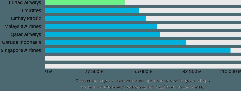 Динамика цен в зависимости от авиакомпании, совершающей перелет из Лондона в Перт