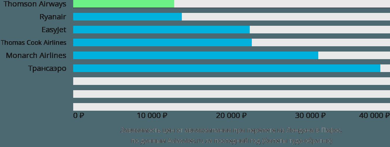 Динамика цен в зависимости от авиакомпании, совершающей перелет из Лондона в Пафос