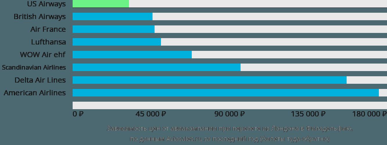 Динамика цен в зависимости от авиакомпании, совершающей перелет из Лондона в Филадельфию