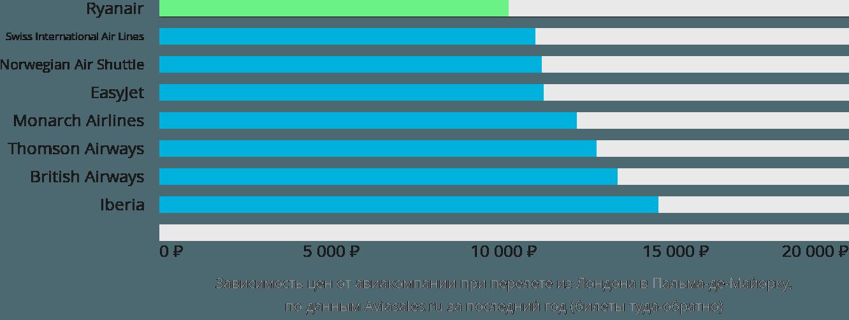 Динамика цен в зависимости от авиакомпании, совершающей перелет из Лондона в Пальма-де-Майорку