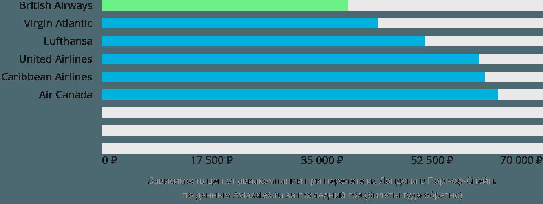 Динамика цен в зависимости от авиакомпании, совершающей перелет из Лондона в Порт-оф-Спейн