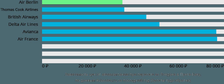 Динамика цен в зависимости от авиакомпании, совершающей перелет из Лондона в Пунта-Кану