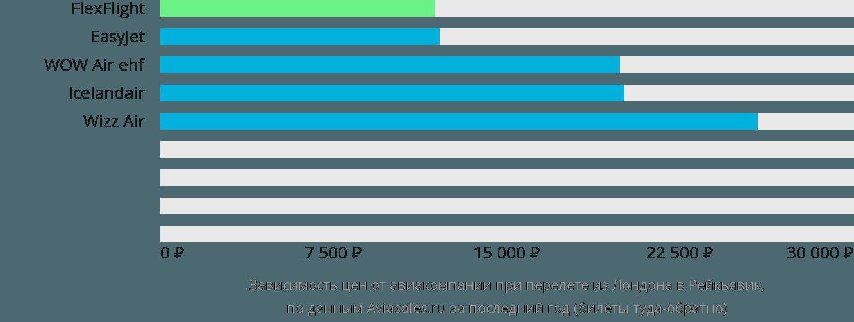 Динамика цен в зависимости от авиакомпании, совершающей перелет из Лондона в Рейкьявик
