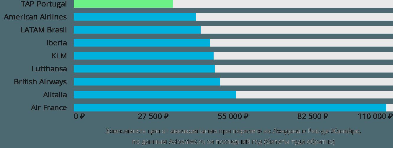 Динамика цен в зависимости от авиакомпании, совершающей перелет из Лондона в Рио-де-Жанейро