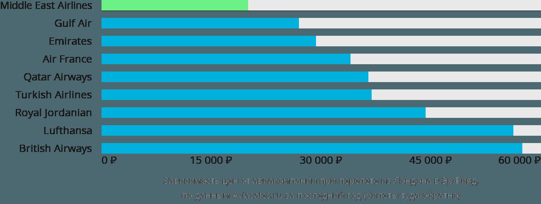 Динамика цен в зависимости от авиакомпании, совершающей перелет из Лондона в Эр-Рияд