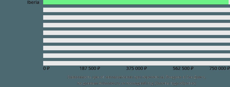Динамика цен в зависимости от авиакомпании, совершающей перелет из Лондона в Сан-Диего