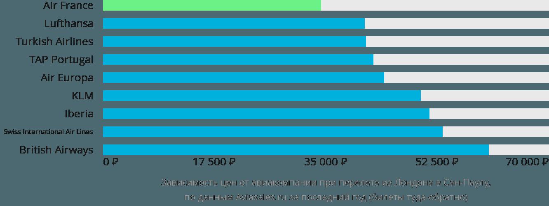 Динамика цен в зависимости от авиакомпании, совершающей перелет из Лондона в Сан-Паулу