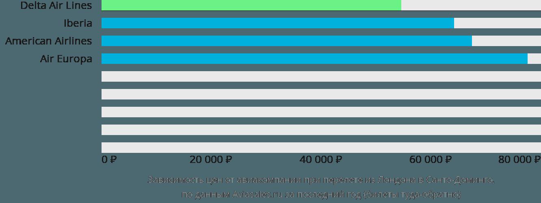 Динамика цен в зависимости от авиакомпании, совершающей перелет из Лондона в Санто-Доминго