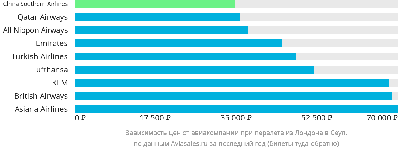 Динамика цен в зависимости от авиакомпании, совершающей перелет из Лондона в Сеул