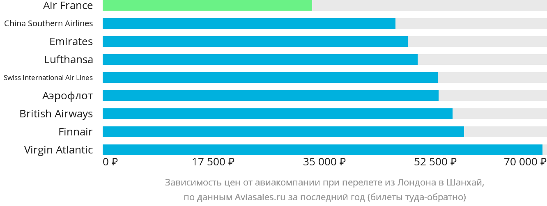 Динамика цен в зависимости от авиакомпании, совершающей перелет из Лондона в Шанхай