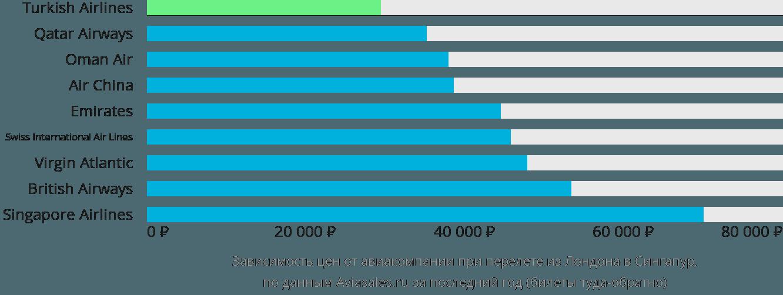 Динамика цен в зависимости от авиакомпании, совершающей перелет из Лондона в Сингапур