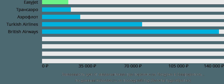 Динамика цен в зависимости от авиакомпании, совершающей перелет из Лондона в Симферополь