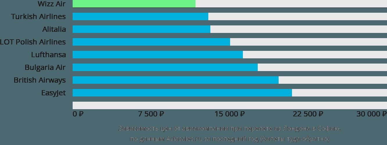 Динамика цен в зависимости от авиакомпании, совершающей перелет из Лондона в Софию