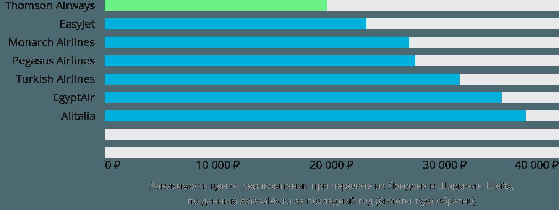 Динамика цен в зависимости от авиакомпании, совершающей перелет из Лондона в Шарм-эль-Шейх