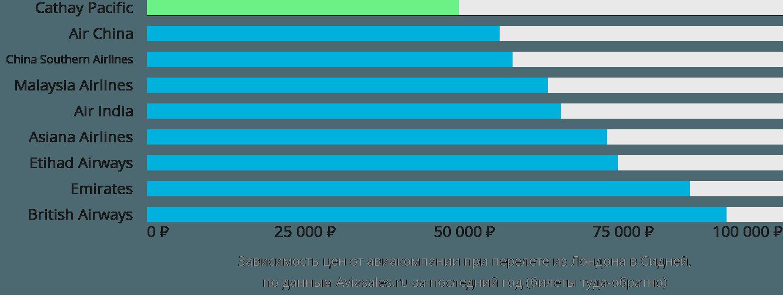 Динамика цен в зависимости от авиакомпании, совершающей перелет из Лондона в Сидней