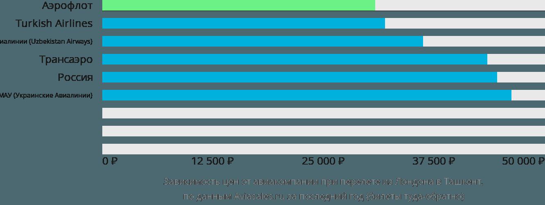 Динамика цен в зависимости от авиакомпании, совершающей перелет из Лондона в Ташкент