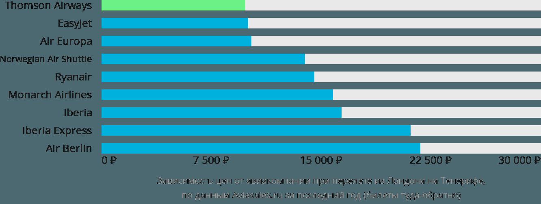 Динамика цен в зависимости от авиакомпании, совершающей перелет из Лондона на Тенерифе
