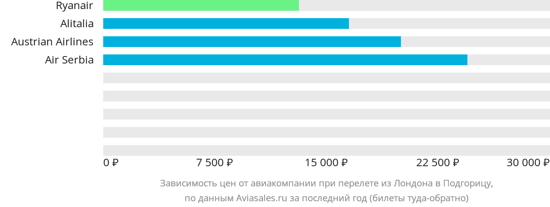 Динамика цен в зависимости от авиакомпании, совершающей перелет из Лондона в Подгорицу