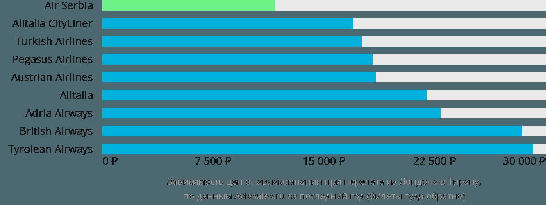 Динамика цен в зависимости от авиакомпании, совершающей перелет из Лондона в Тирану