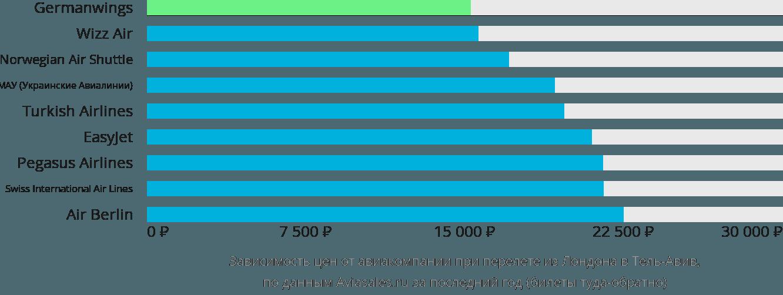 Динамика цен в зависимости от авиакомпании, совершающей перелет из Лондона в Тель-Авив